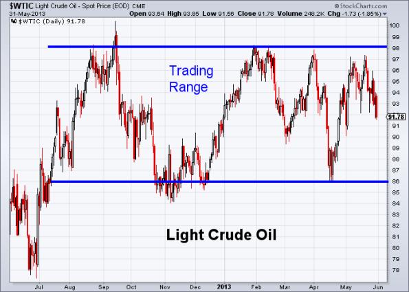 Oil 5-31-2013