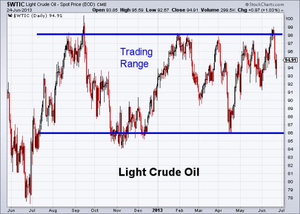 Oil 6-24-2013