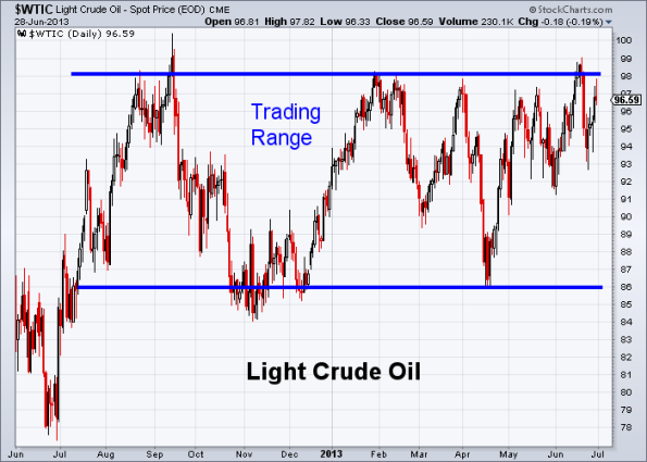 Oil 6-28-2013