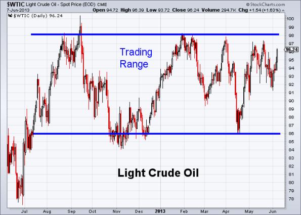 Oil 6-7-2013