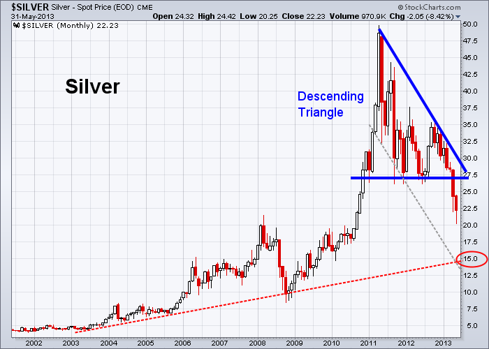 Silver 5-31-2013 (Monthly)