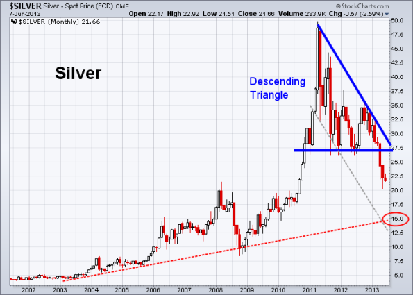 Silver 6-7-2013 (Monthly)