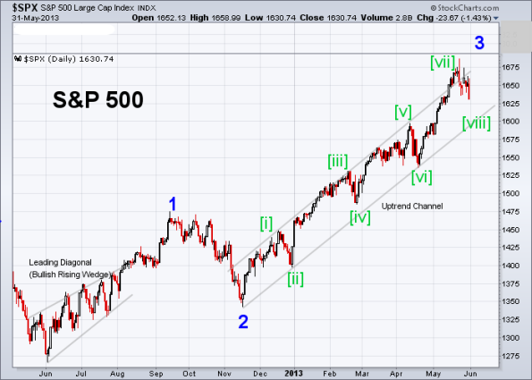 SPX Elliott Wave 5-31-2013 (Daily)