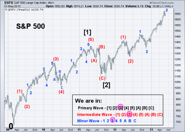 SPX Elliott Wave 5-31-2013 (Weekly)