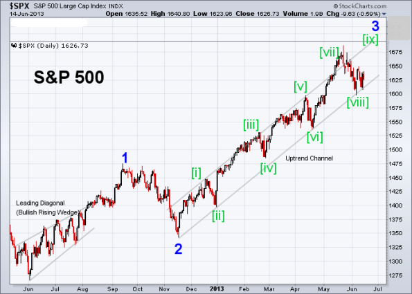 SPX Elliott Wave 6-14-2013 (Daily)