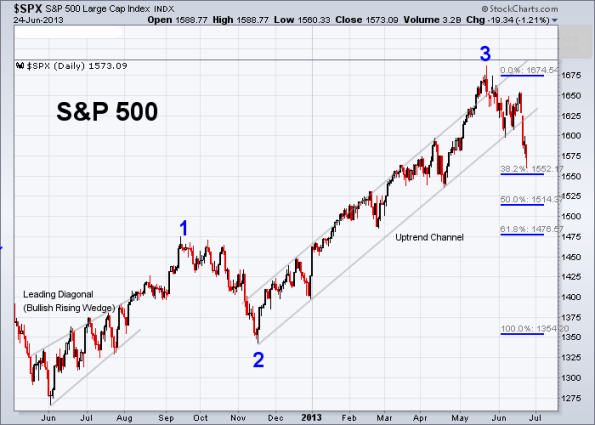 SPX Elliott Wave 6-24-2013 (Daily)