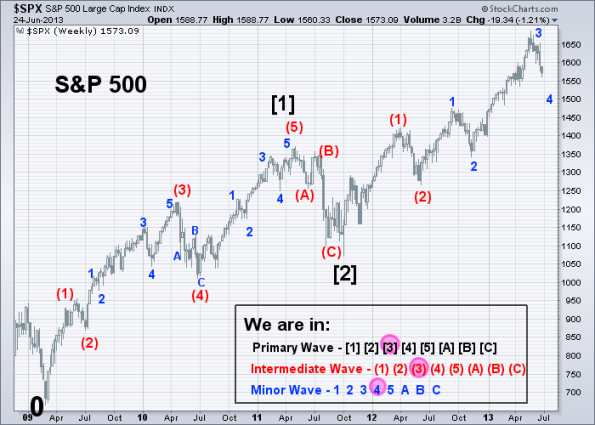 SPX Elliott Wave 6-24-2013 (Weekly)