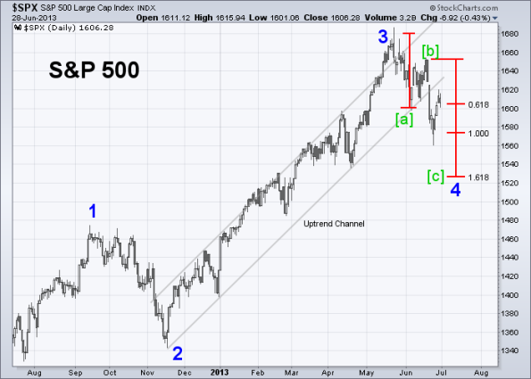 SPX Elliott Wave 6-28-2013 (Daily)