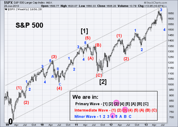 SPX Elliott Wave 6-28-2013 (Weekly)