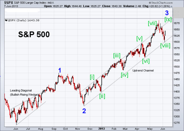 SPX Elliott Wave 6-7-2013 (Daily)