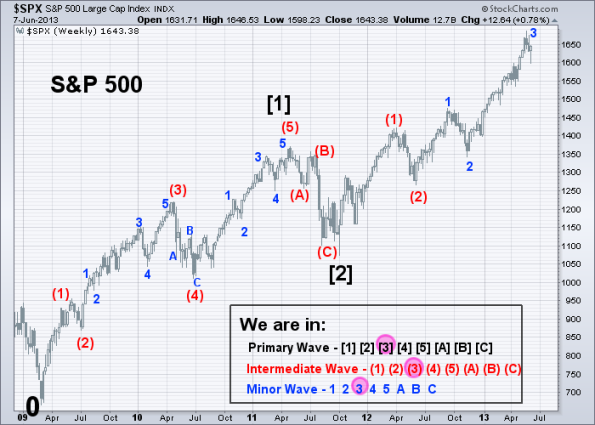 SPX Elliott Wave 6-7-2013 (Weekly)