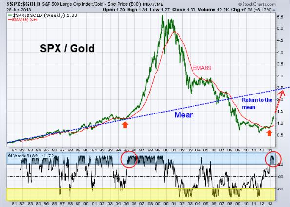 SPX vs GOLD 6-28-2013