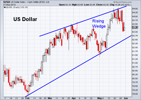 USD 5-31-2013