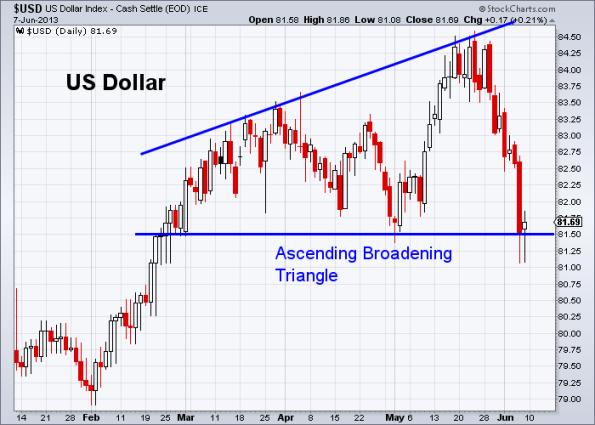 USD 6-7-2013