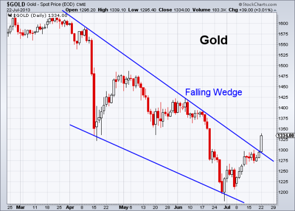 GOLD 7-22-2013