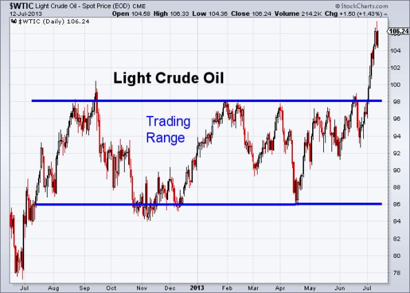 Oil 7-12-2013