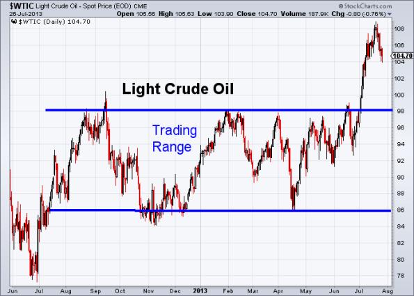 Oil 7-26-2013