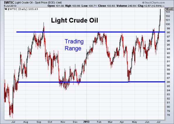 Oil 7-5-2013