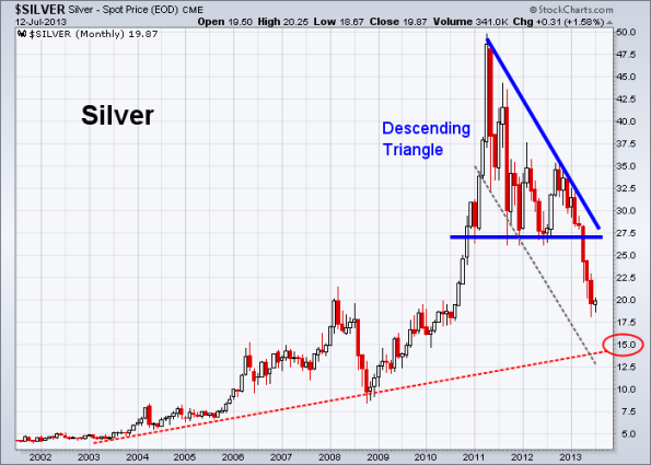 Silver 7-15-2013 (Monthly)