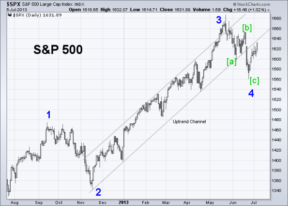 SPX Elliott Wave 7-5-2013 (Daily)