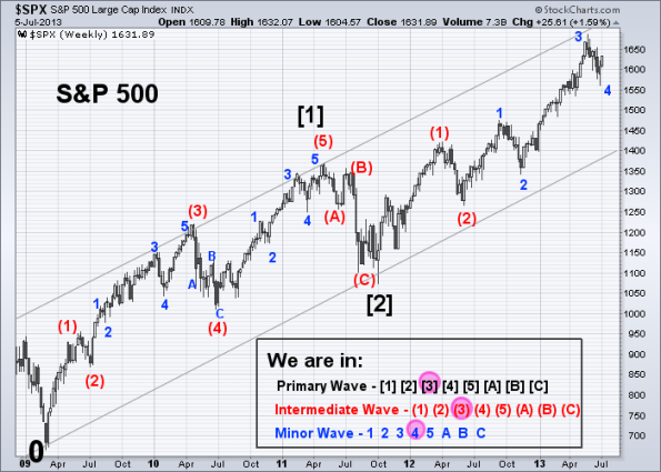 SPX Elliott Wave 7-5-2013 (Weekly)