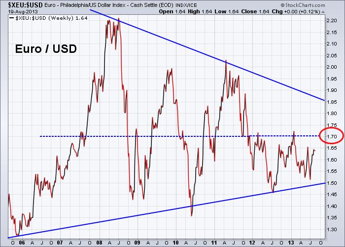 Euro vs US Dollar 8-19-2013