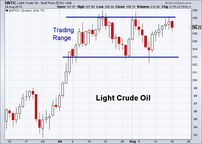 Oil 8-19-2013