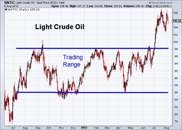 Oil 8-6-2013