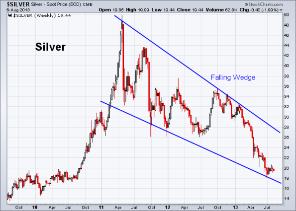 Silver 8-6-2013 (Weekly)