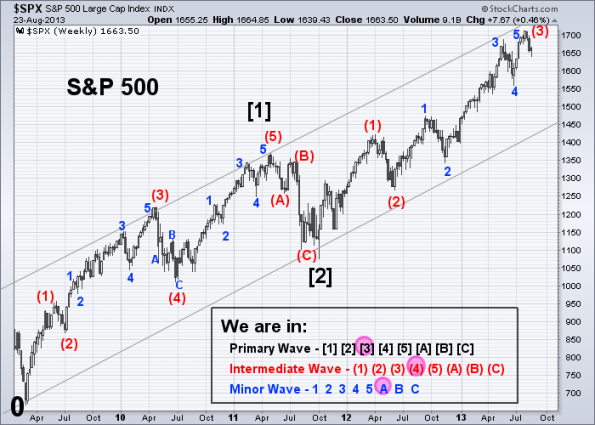 SPX Elliott Wave 8-23-2013 (Weekly)