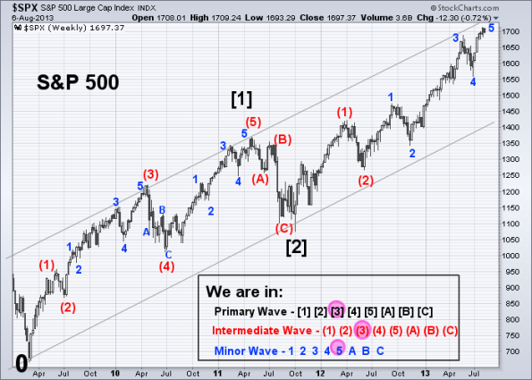 SPX Elliott Wave 8-6-2013 (Weekly)