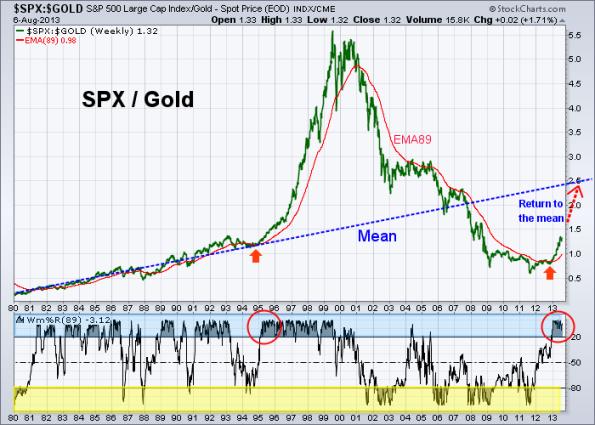 SPX vs Gold 8-6-2013