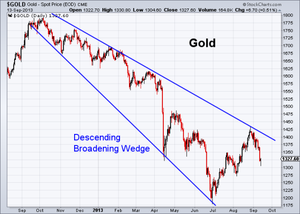 GOLD 9-13-2013