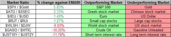 Market Ratios 9-13-2013