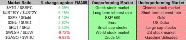 Market Ratios 9-27-2013
