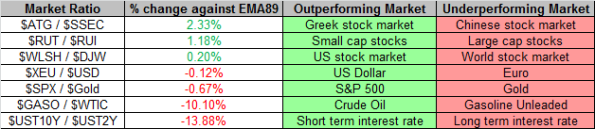Market Ratios 9-6-2013