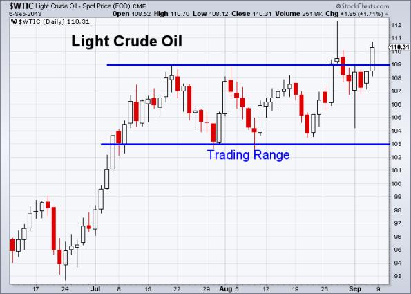 Oil 9-6-2013