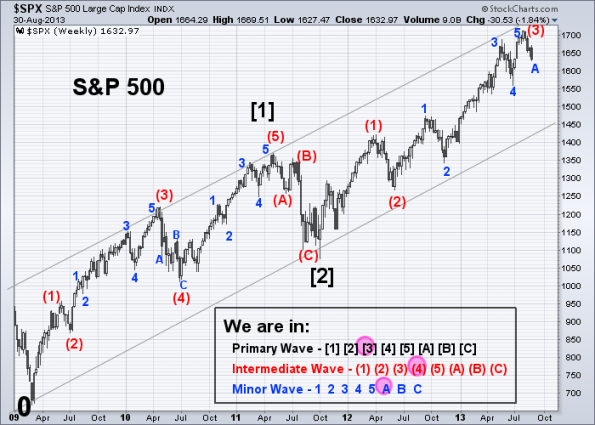 SPX Elliott Wave 8-30-2013 (Weekly)