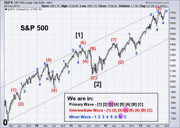 SPX Elliott Wave 9-20-2013 (Weekly)