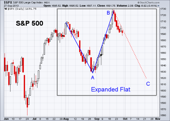 SPX Elliott Wave 9-27-2013 (Daily)