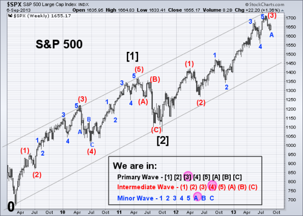 SPX Elliott Wave 9-6-2013 (Weekly)