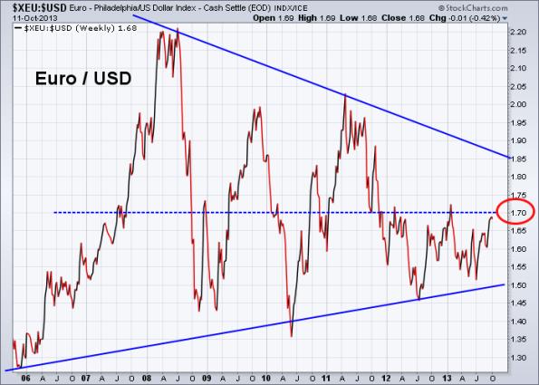 Euro vs US Dollar 10-11-2013