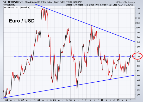 Euro vs US Dollar 10-18-2013