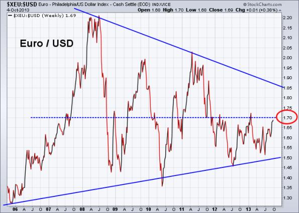 Euro vs US Dollar 10-4-2013