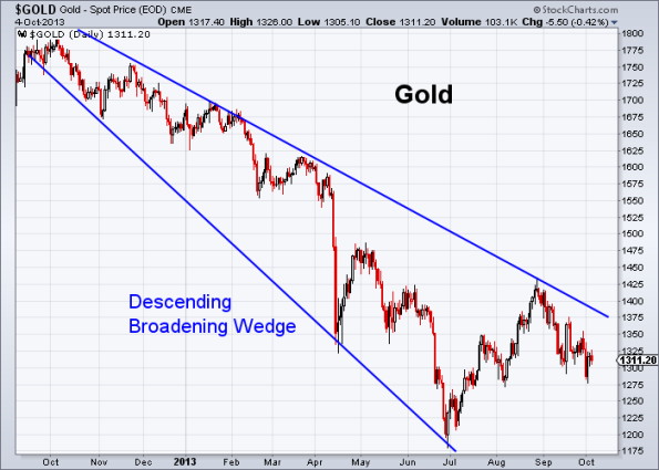 GOLD 10-4-2013