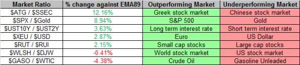 Market Ratios 10-11-2013