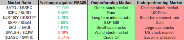 Market Ratios 10-25-2013
