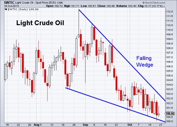 Oil 10-18-2013