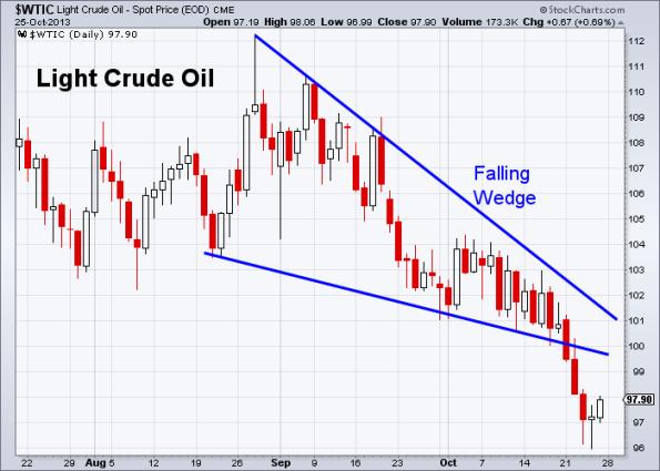 Oil 10-25-2013