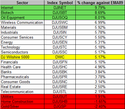 Broad Market Instability Index Market Weekly Update Page 18